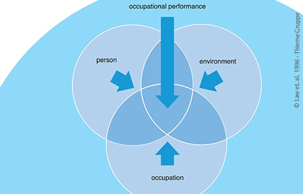 Rehago | Thieme Group | Person Environment Occupation (PEO) Model